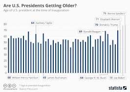 Us Presidents Chart Chart Are U S Presidents Getting Older Statista