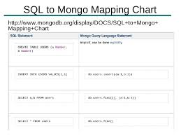 Sql To Mongodb Mapping Chart How To Use Mongodb With Cakephp