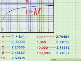 How To Read A Logarithmic Scale 10 Steps With Pictures