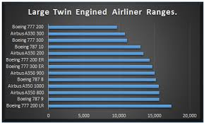 Boeing 787 Vs Airbus A350 Modern Airliners