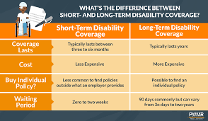 Short Term Disability Faq Whats The Difference Between Short And Long Term