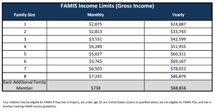 Medicaid Eligibility Income Chart For Adults Income Limits For E X P A N D E D Medicaid Josh Viles
