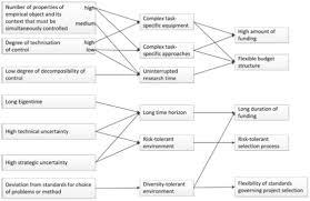 responsibility essay topic intellectuals