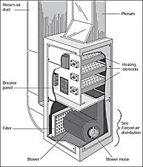 carrier furnace wiring diagrams images wiring schematics furnace air flow diagram together carrier electric furnace wiring