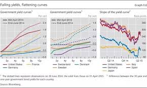 Bis Country Chart How Does A Government That Practices Financial Repression