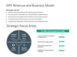 Hpe Org Chart Hp Enterprises Ppt Download