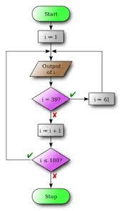 Flow Chart Wikimedia Commons