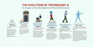 the evolution of technology its impact on the development of  the evolution of technology its impact on the development of social businesses infographic