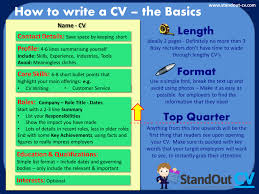 Know How To Write A Successful Cv Tips With Examples Yinga Boy