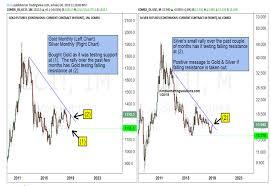 Silverseek Com Qoutes Charts Silverseek Com Qoutes Charts Key Metals Charts Korelin Economics Report