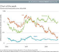 A Reminder From The U S Yield Curve