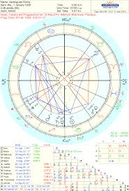 Astropost Europas Birth Chart And The Elections