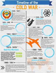 origins of the cold war essay causes of the cold war essay origins  the cold war timeline infographic vfw southern conference cold war timeline infographic
