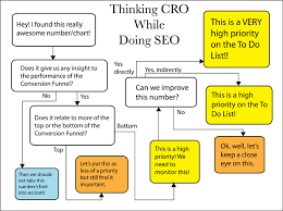 Cro Charts Without Cro On Site Optimization Its Tempting To Abandon