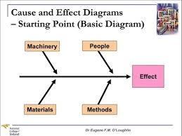 What Is A Cause And Effect Diagram Problem Solving Techniques 3 Cause And Effect Diagrams