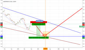 Avp Stock Price And Chart Nyse Avp Tradingview