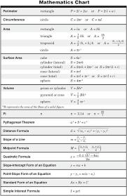 Basic Math Formulas Chart 11th Grade Physics Formula Chart Ritter Tea State
