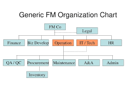 Generic Org Chart Generic Fm Organization Chart Ppt Download
