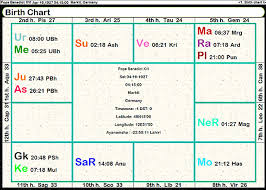 Complete Birth Analysis Online Charts Collection