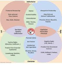 Socialism And Communism Venn Diagram Capitalism Communism Socialism Venn Diagram Under