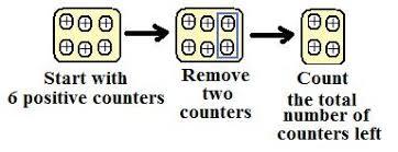 Integers Examples Integers Mathcaptain Com