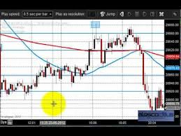 Mcx Gold Trading Tips And Analys I Trading Commexfx Review