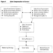 Sales Commissions Template Sales Commission Structure Template For Managers Tools