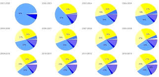 creating a pie chart in excel how to create pie chart in excel 2010 starting the pie chart