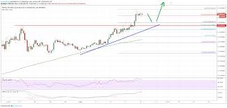 Tron Chart Tron Trx Rally Looks Real Price Could Test 0 0350