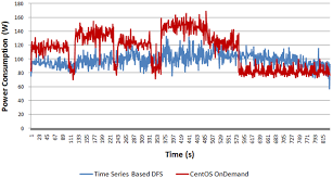 Cpu Energy Consumption Chart Server Power Consumption Chart For Time Series Based Dfs And