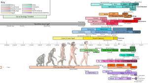 Civilisation Timeline Chart Timeline Of Ancient Civilizations Ancienthistory