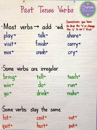 Past Tense Verb Chart Past Tense Verbs Anchor Chart English Grammar Tenses Verb