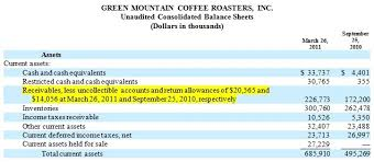 allowance for uncollectible accounts balance sheet white collar fraud is green mountain coffee roasters fudging its