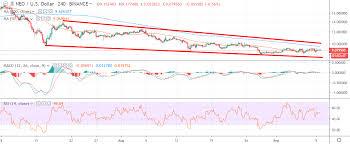 Neo Price Analysis Neo Usd Sailing Ahead Crypto Briefing