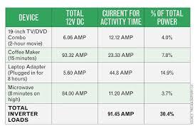 Home Appliance Amp Chart Www Bedowntowndaytona Com