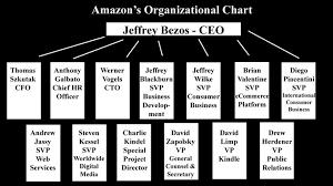 Amazons Organizational Chart Bus100dlemoine