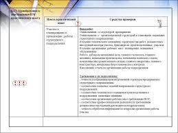 Алгоритм разработки комплекта контрольно оценочных средств по  ходе освоения ПМ практического опыта Иметь практический опыт Участие в планировании и организации работы структурного подразделения Средства проверки