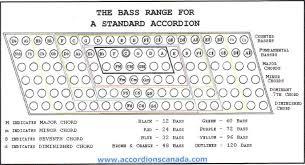 Pin By Peter Bufano On Garment Ideas Bass Teaching Music