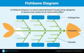 Fishbone Chart Fishbone Diagram Aka Cause Effect Diagram
