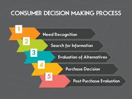 Decision Essay Five Essential Stages Of Consumer Decision Making Process