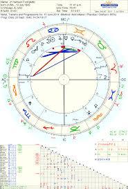 Astropost Chart Of Harrison Fords Broken Leg