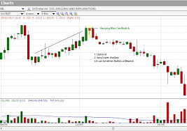 Bank Nifty Candle Chart Live Candlestick Chart Patterns Hammer Inverted Hammer