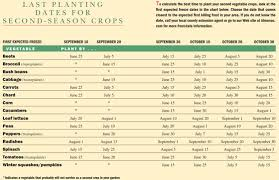 Planting Dates Chart Succession Gardening Chart Old Farmers Almanac