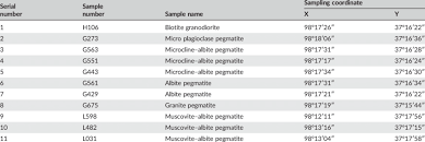 Sample Inventory Download Table