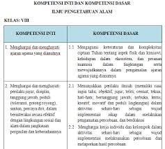Rpp ipa dasar kelas x smk/mak semester 2 kurikulum 2013 revisi 2017 assalamualaikum selamat siang rekan guru indonesia apa kabar? Download Rpp Ipa Kelas 7 Smp Mts Kurikulum 2013 K13 Revisi Terbaru