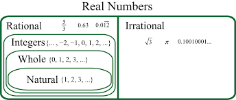 Real Numbers Chart Worksheet Real Numbers And The Number Line