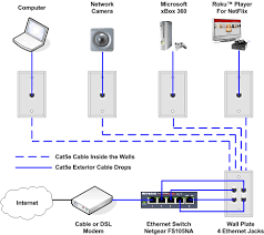 wiring diagram ethernet cable wellread me ethernet cable wiring diagram b ethernet cable wiring diagram carlplant onlineedmeds03 com inside
