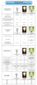 Led Vs Incandescent Lumens Chart 24 Experienced Incandescent Lumen Chart
