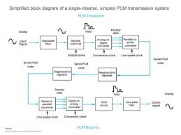 block diagram of digital communication system ireleast info block diagram of digital communication system the wiring diagram wiring block