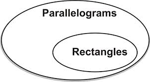 Parallelogram Venn Diagram Classifying Quadrilaterals Ck 12 Foundation